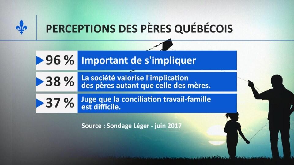 Selon un sondage commandé par le Regroupement pour la valorisation de paternité (RVP), 96 % des pères québécois croient qu'il est important de s'impliquer au sein de la famille, 38 % estiment que la société valorise l'implication des pères autant que celle des mères et 37 % considèrent la conciliation travail-famille difficile.