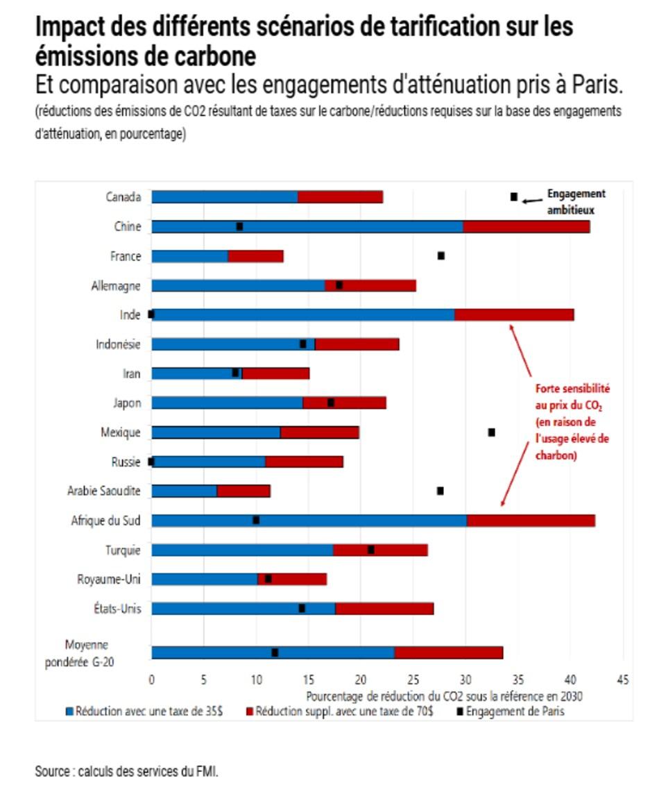 Un graphique du FMI.