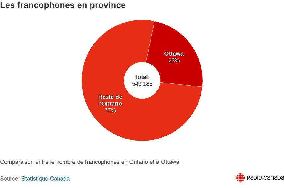 Un graphique montre que 23 % des francophones de l'Ontario sont à Ottawa et 77 % sont dans le reste de l'Ontario. Le nombre total de franco ontariens est de cinq cent quarante-neuf mille cent quatre-vingt cinq.
