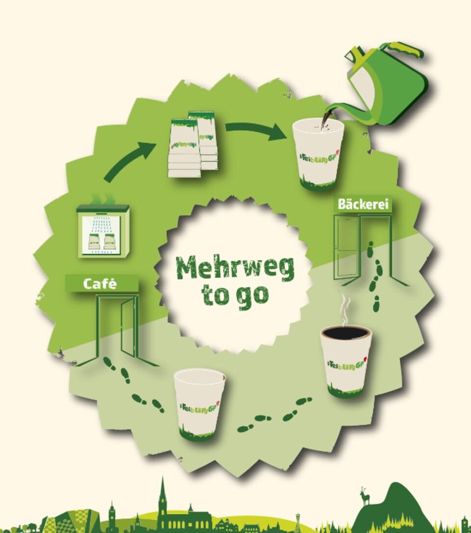 Le cycle de réutilisation de la tasse de Freiburg; des flèches unissent les différentes étapes.