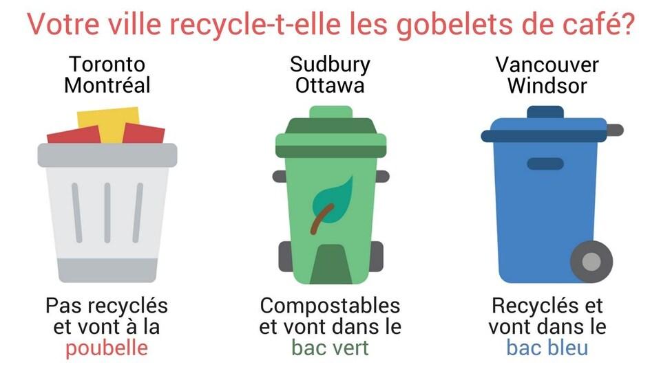 Toronto et Montréal : Pas recyclés, vont à la poubelle. Sudbury : Compostables, vont dans le bac vert. Vancouver : Recyclés, vont dans le bac bleu.