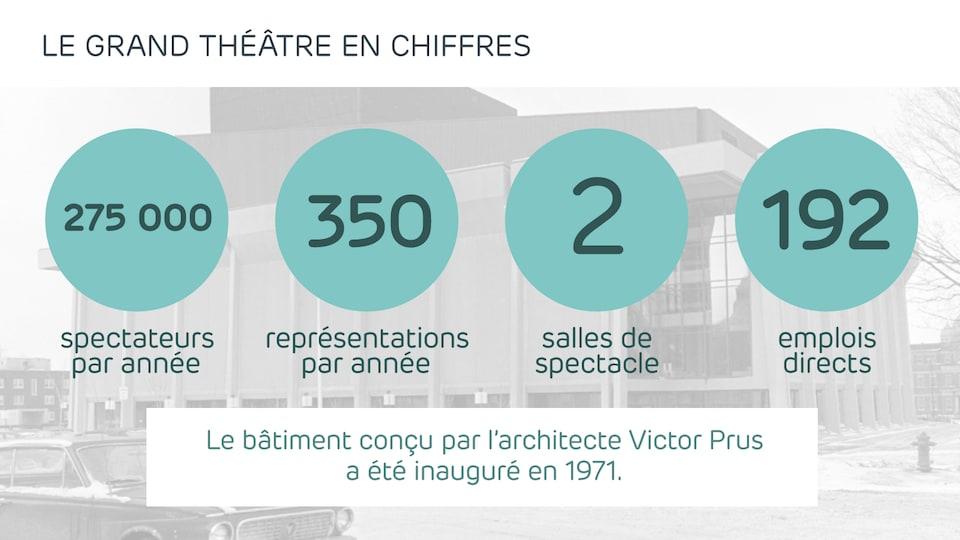 Le Grand Théâtre en chiffres
