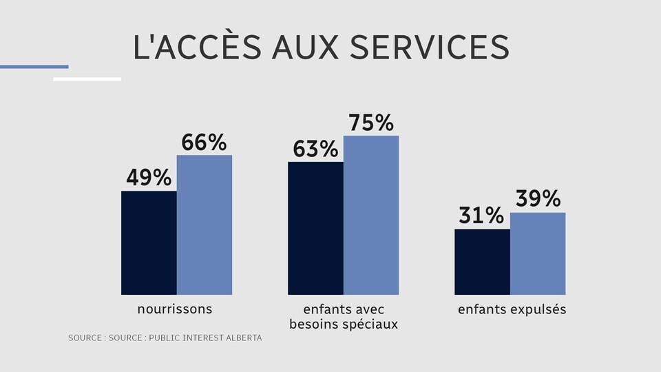 Un tableau comparant l'accès aux services du programme provincial, et des autres garderies: les colonnes montrent que 75% des garderies du gouvernement accueillent des enfants avec besoins spéciaux.