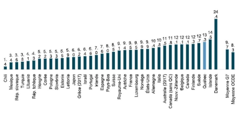 Graphique illustrant le poids des impôts sur le revenu des particuliers en 2018 (sauf indication contraire) en pourcentage du PIB.
