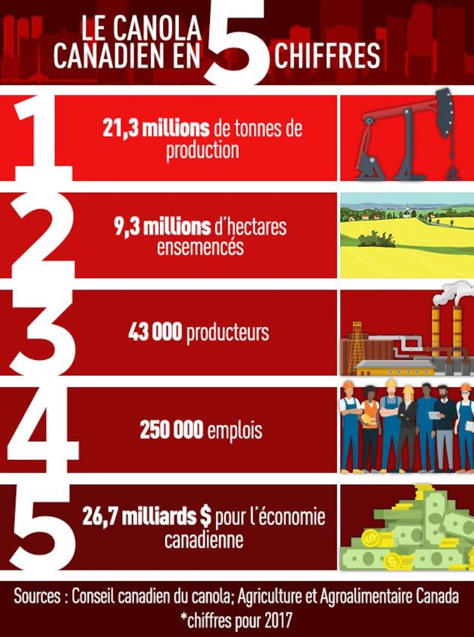 Graphique qui dit : le canola canadien...en 5 chiffres : 21,3 millions de tonnes de production; 9,3 millions d'hectares ensemencés; 43 000 producteurs; 250 000 emplois; 26,7 milliards $ pour l'économie canadienne. Sources : Conseil canadien du canola; Agriculture et Agroalimentaire Canada. *chiffres pour 2017