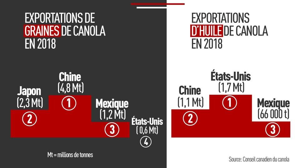 Deux graphiques côte-à-côte : A) Exportations de graines de canola en 2018 : 1- Chine (4,8 Mt), 2- Japon (2,3 Mt), 3- Mexique (1,2 Mt), 4-États-Unis (598 000 t). / B) Exportations d'huile de canola en 2018 : 1- États-Unis (1,7 Mt), 2- Chine (1,1 Mt), 3- Mexique (66 000 t).