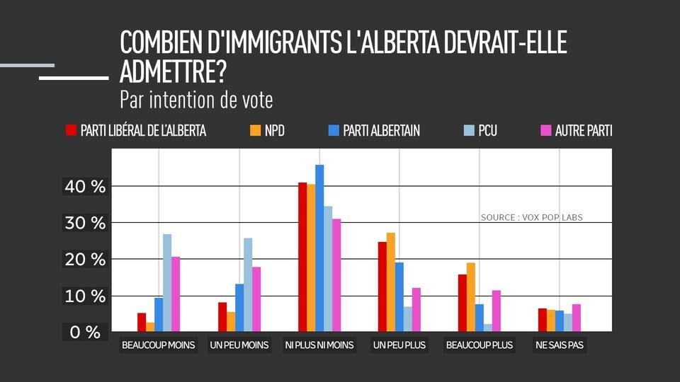 Graphique présentant «Combien d'immigrants l'Alberta devrait-elle admettre?», par intention de vote.