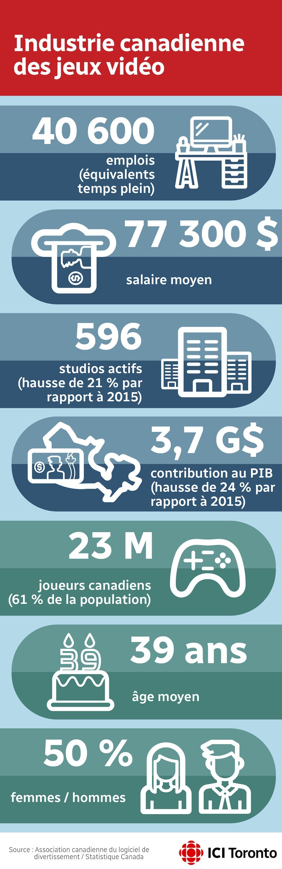 Industrie canadienne des jeux vidéo  40 600 emplois (équivalents temps plein) 77 300 $ salaire moyen 596 studios actifs (hausse de 21 % par rapport à 2015) 3,7 G$ contribution au PIB (hausse de 24 % par rapport à 2015) 23 M joueurs canadiens (61 % de la population) 39 ans âge moyen 50 % femmes / 50 % hommes  Source : Association canadienne du logiciel de divertissement / Statistique Canada.