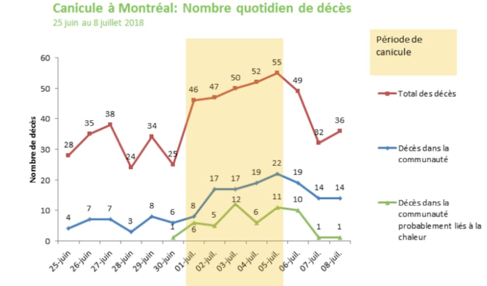 Graphique montrant des données sur les décès à Montréal entre le 25 juin et le 8 juillet.