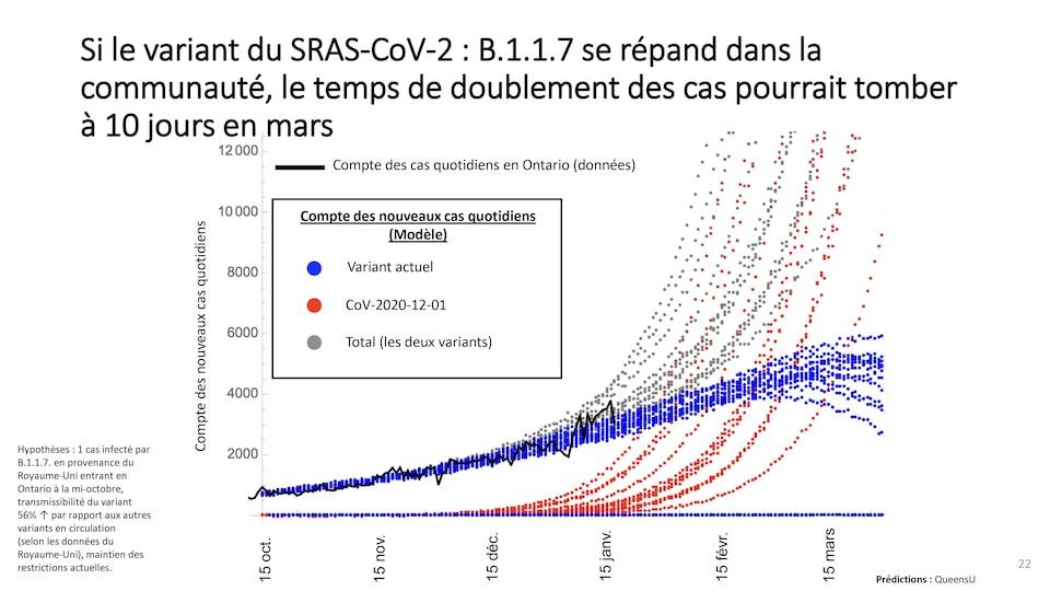 Un graphique présentant des données