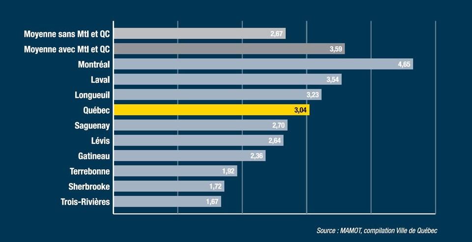 Graphique montrant le ratio moyen du taux de taxation non résidentiel sur le taux moyen de taxation résidentiel dans les principales villes du Québec.