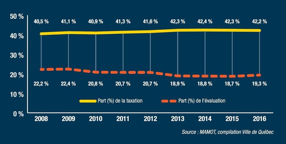 Graphique montrant l'évolution du poids relatif des revenus et des valeurs foncières des immeubles non résidentiels à Québec entre 2008 et 2016.