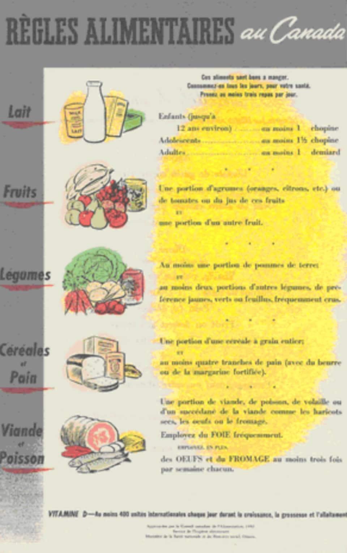 Image des «Règles alimentaires» de 1949 montrant une liste d'aliments santé et les portions recommandées