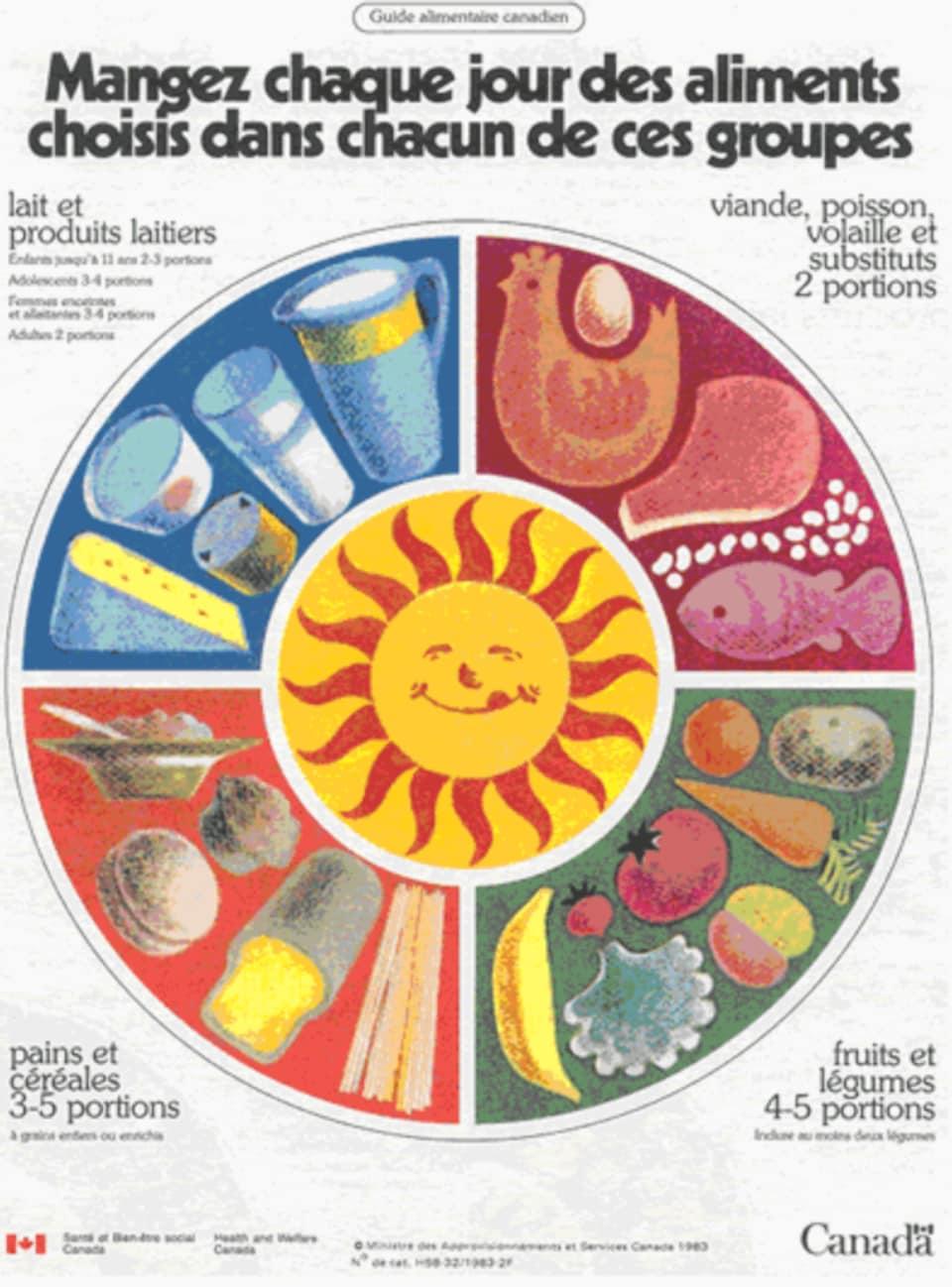 Image de la page couverture du Guide alimentaire canadien de 1982 où les quatre groupes alimentaires sont présentés sous la forme d'une roue entourant un soleil.