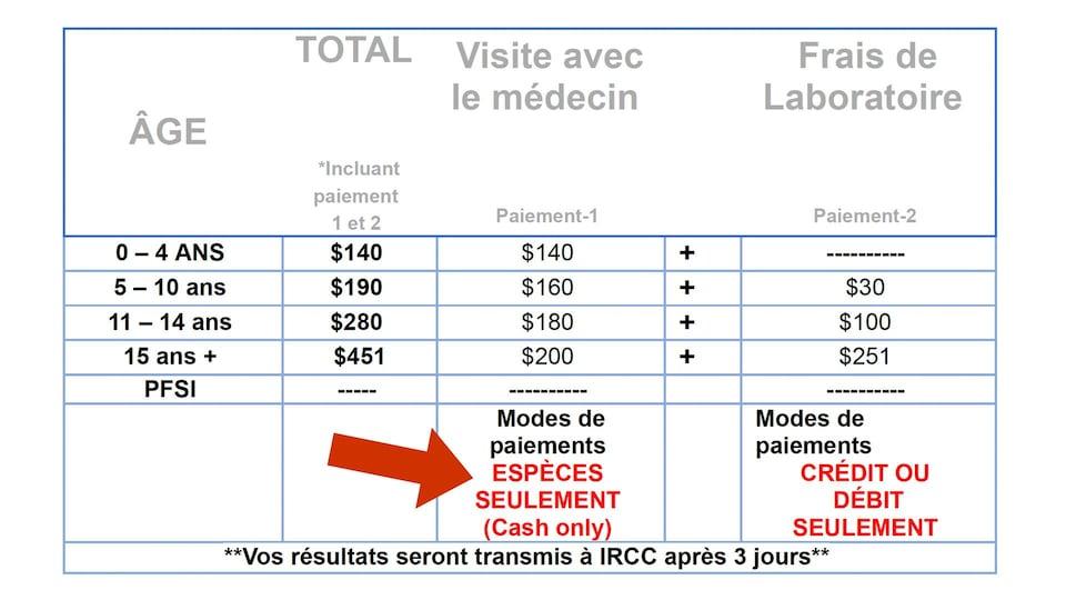 Une charte de prix chez un médecin d'immigration