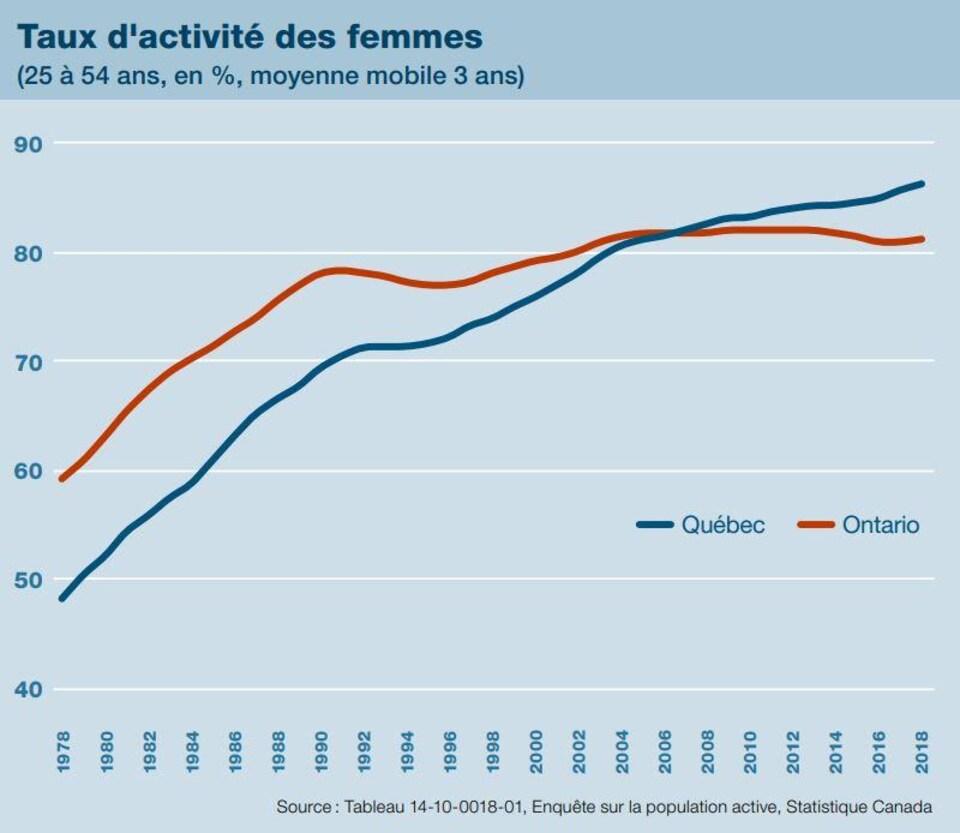 « Ce pourcentage connaît d'ailleurs une forte hausse depuis les trois dernières années alors qu'il stagnait en Ontario au cours de cette même période. »