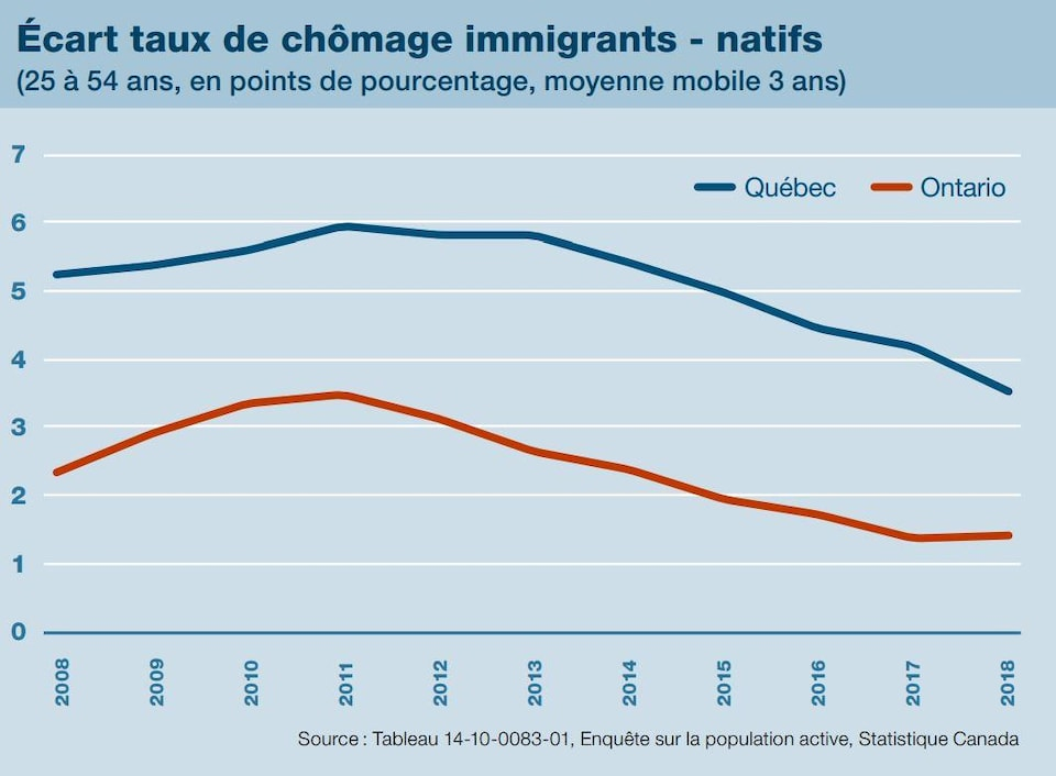 « Néanmoins, l'écart de taux de chômage entre les immigrants et les natifs demeure, en absolu, plus élevé au Québec. »