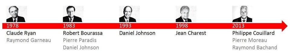 Les chefs du PLQ depuis 1978