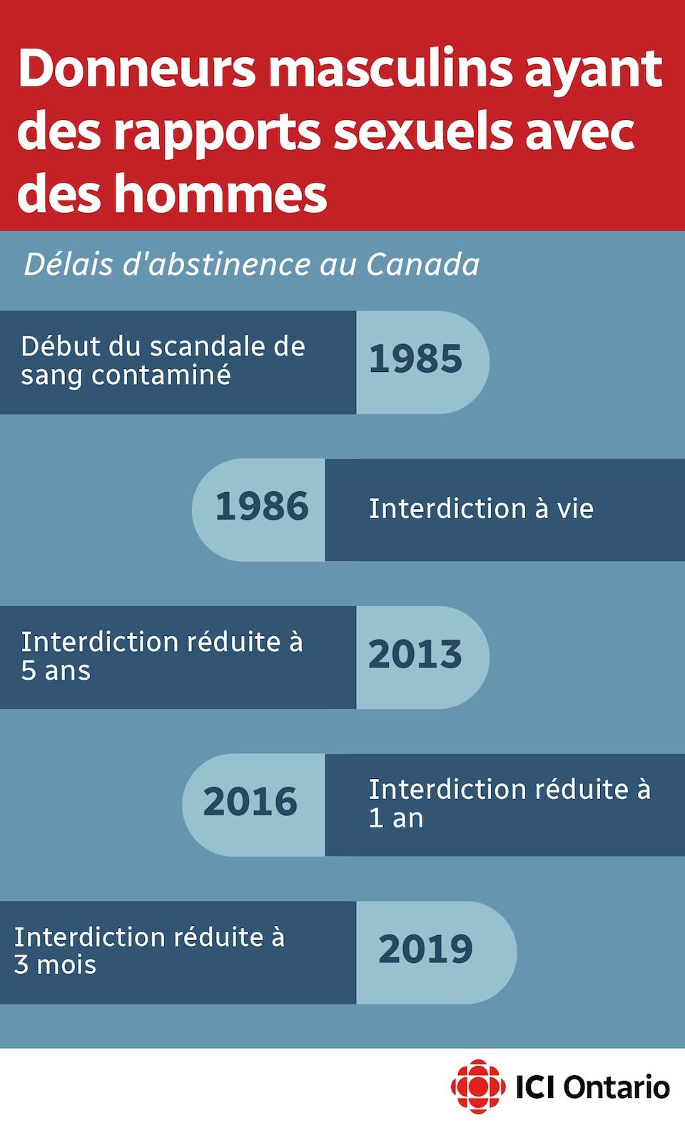 Ligne de temps représentant les délais d'abstinence à respecter au Canada entre 1985 et 2019.