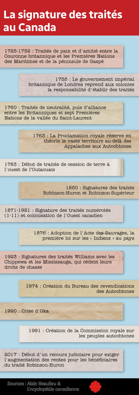 Une ligne du temps intitulée la signature des traités au Canada.