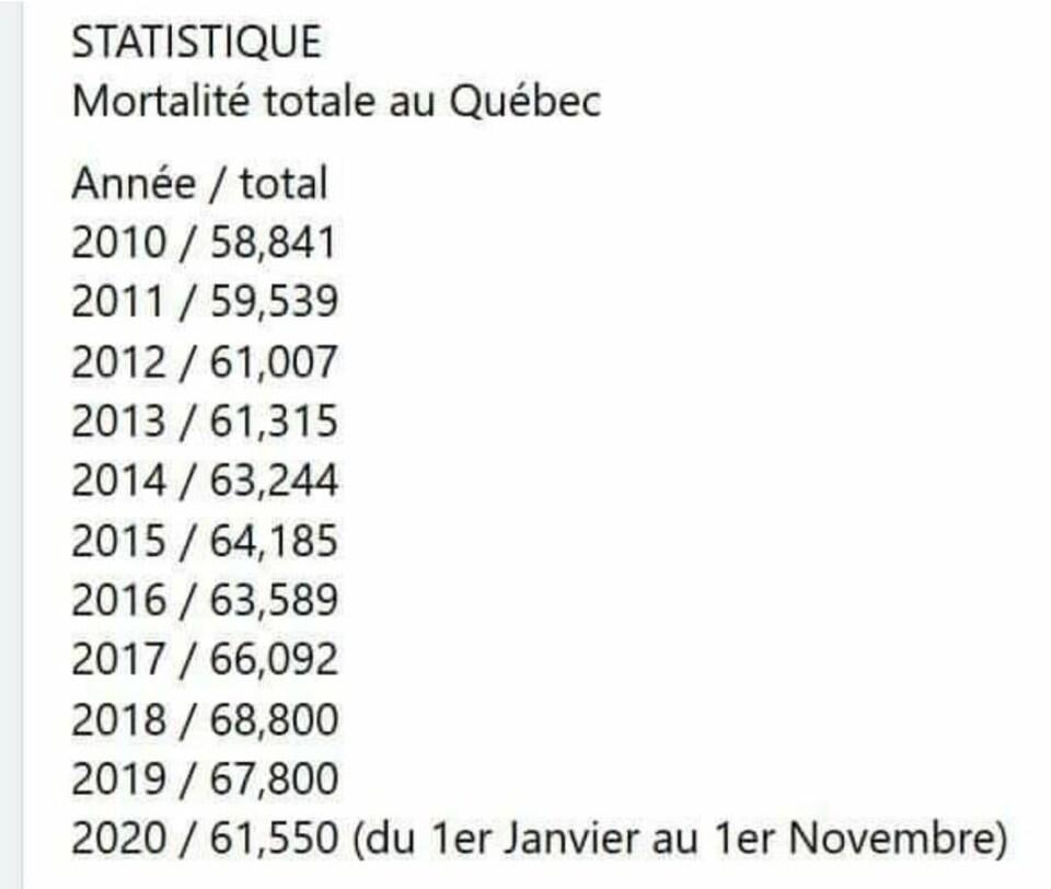 Les statistiques de mortalité totale au Québec de 2010 à 2020 (du 1er janvier au 1er novembre pour 2020).