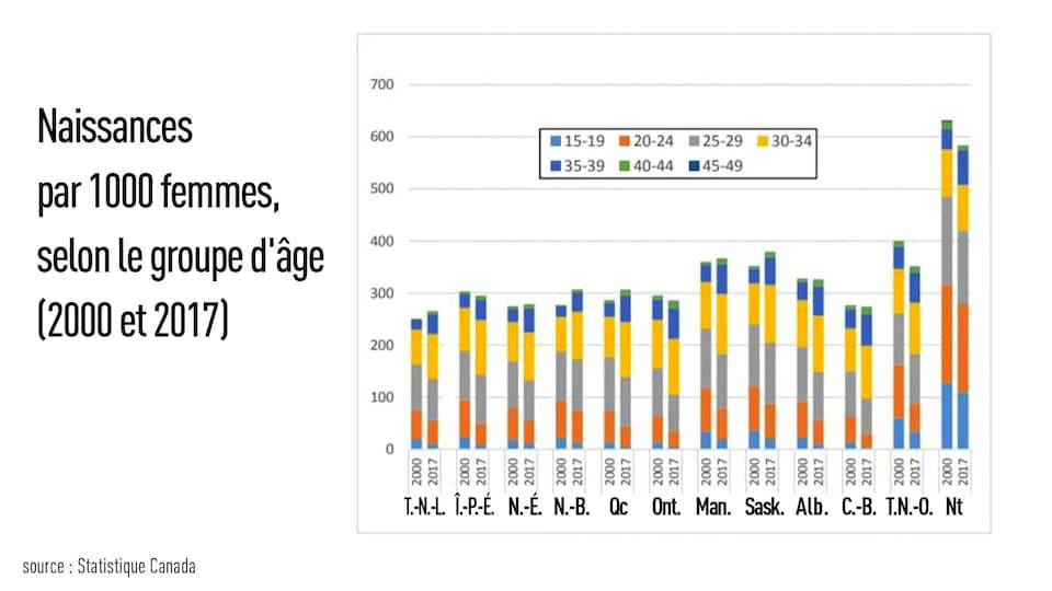 Un tableau qui montre les naissances en 2000 et en 2017, selon le groupe d'âge, dans chaque province et territoire.