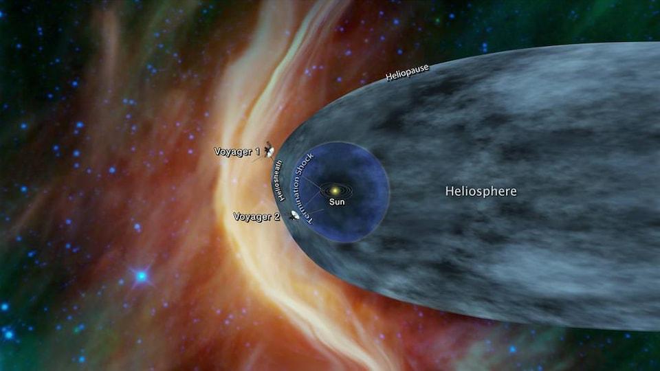 Illustration montrant où se trouvent les sondes Voyager.