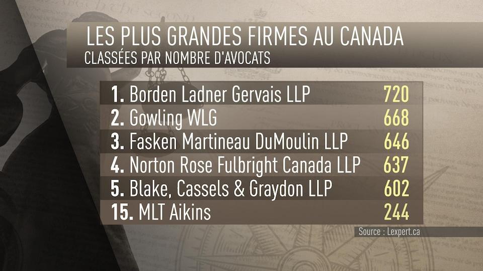 Seule une firme d'avocats présente au Manitoba, MLT Aikins, se classe au sein des 30 plus grandes firmes au Canada.