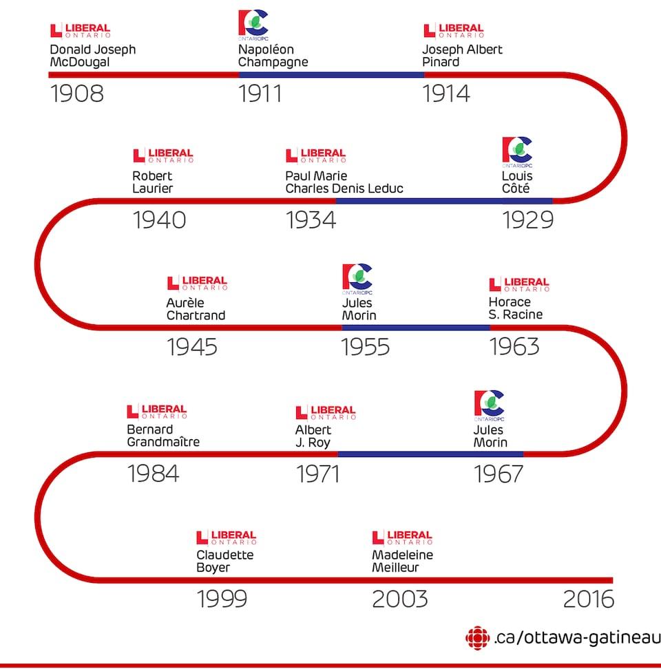 Une ligne du temps montrant les députés dans Ottawa—Vanier de 1908 à 2016
