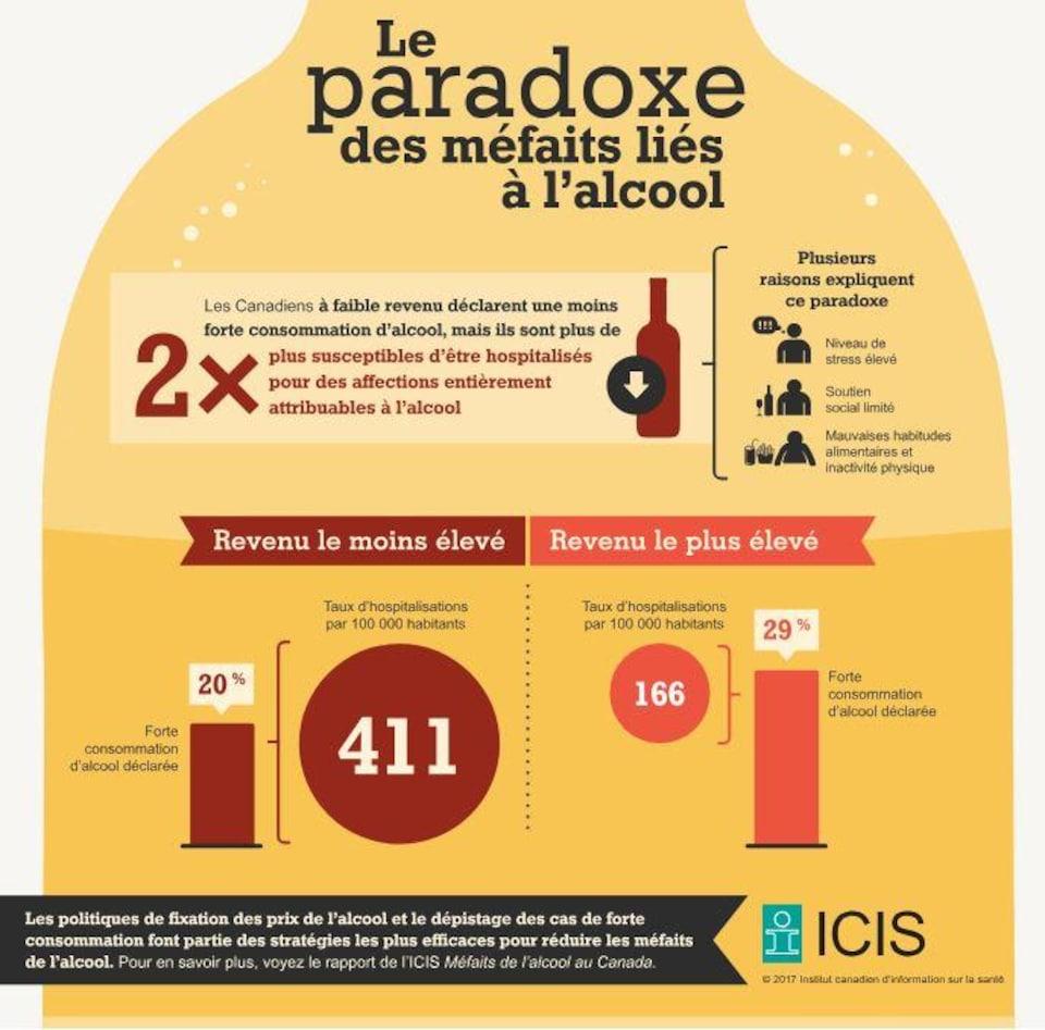 Une infographie qui illustre le paradoxe décrit dans la légende l'image.