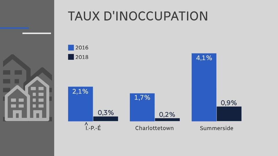 Graphique comparant le taux d'inoccupation à l'Île-du-Prince-Édouard en 2016 et 2018.