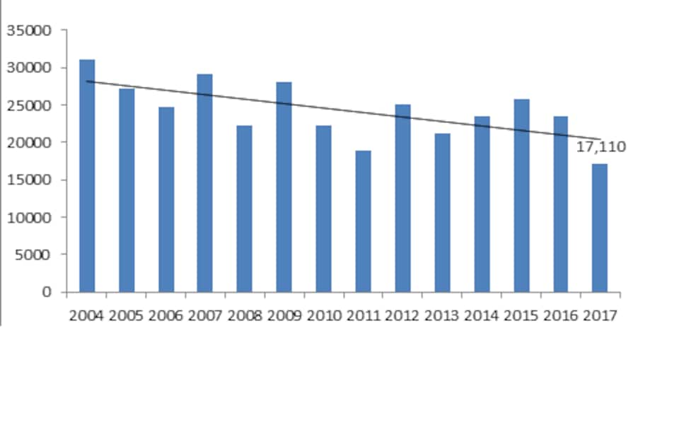 Un graphique montre la diminution des ventes de permis de stationnement