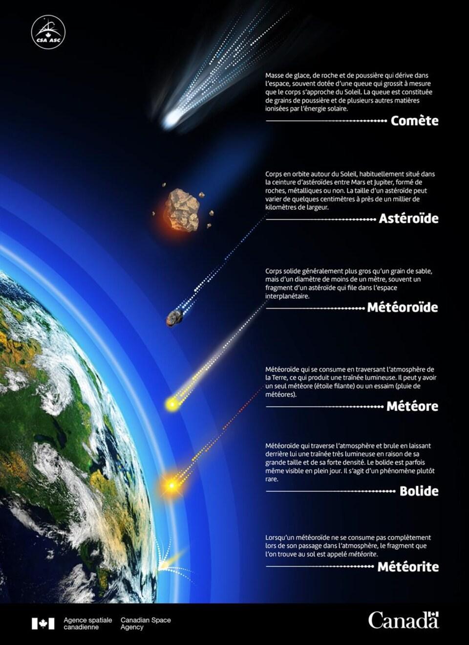 Graphique où l'on montre les différentes étapes des corps célestes lorsqu'ils pénètrent dans notre atmosphère.