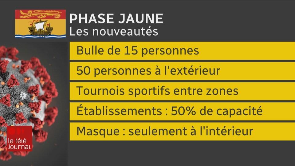 Tableau intitulé « Phase jaune - Les nouveautés ».