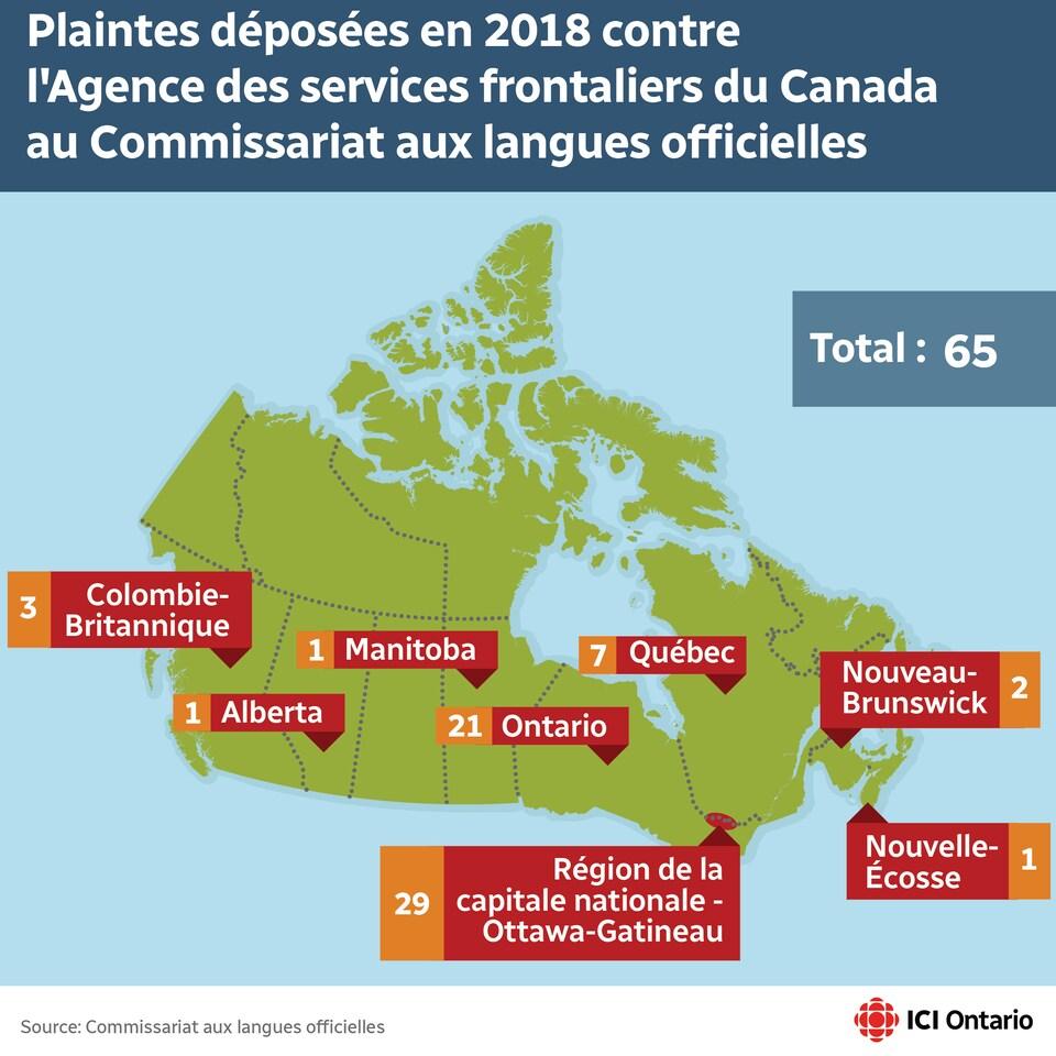 Graphique présentant les plaintes déposées à l'encontre de l'Agence des services frontaliers, reçues par le Commissariat aux langues officielles en 2018.