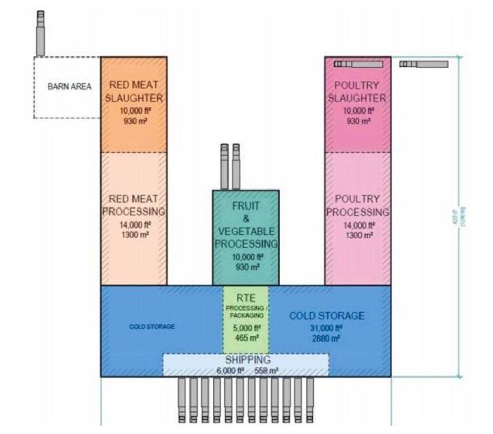 Un plan des lieux montre notamment que le centre de traitement de la viande rouge sera séparé de celui de la volaille.