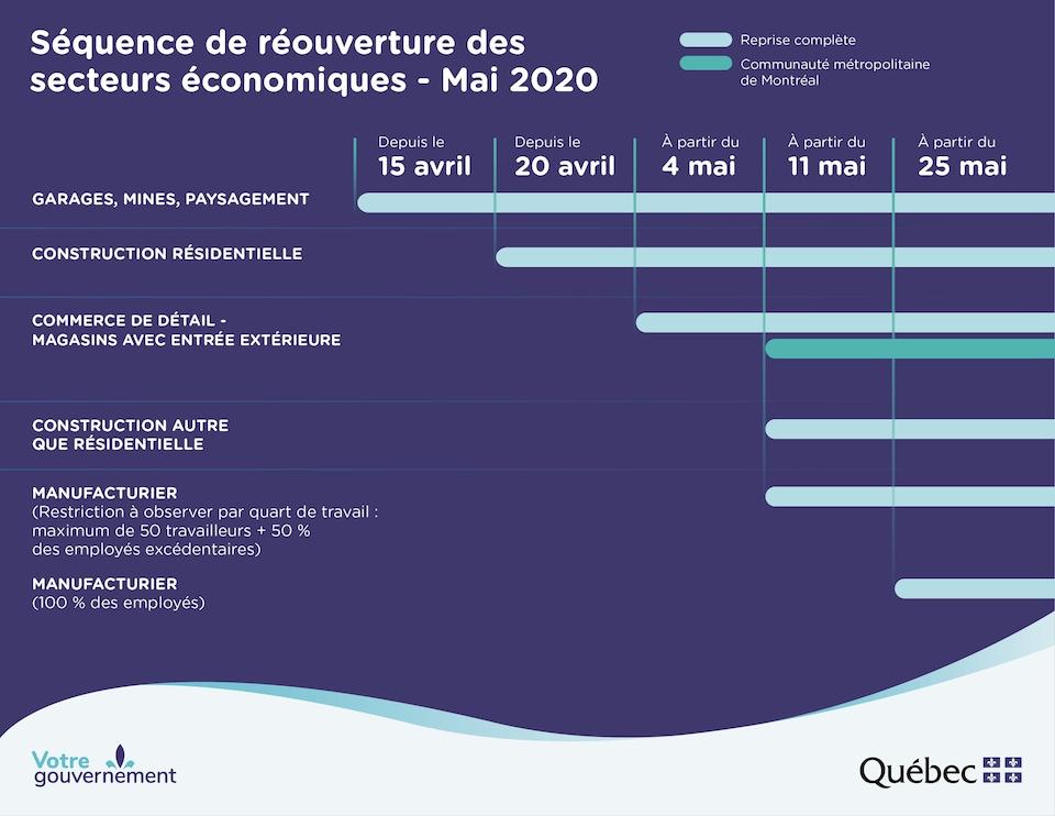 Tableau publié par le gouvernement du Québec.