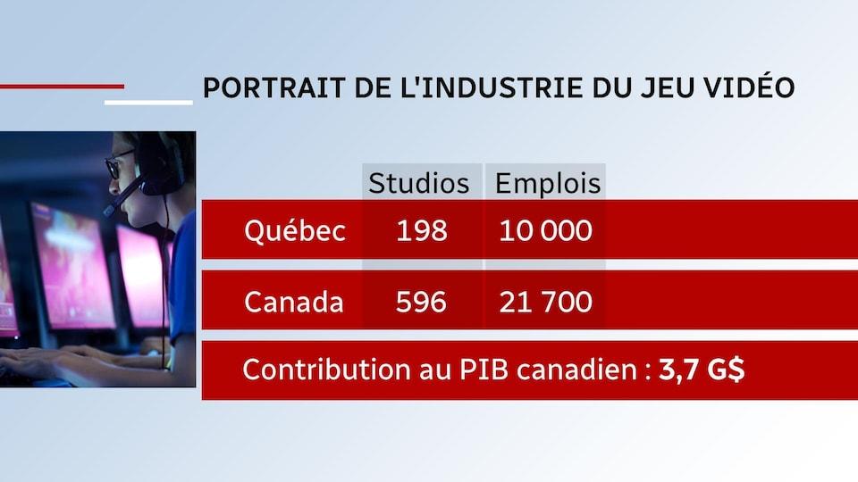 Un tableau dressant le portrait de l'industrie du jeu vidéo au Québec et au Canada, respestivement 198 et 596 studios pour un total de 10 000 emplois au Québec et 21 700 emplois au Canada.