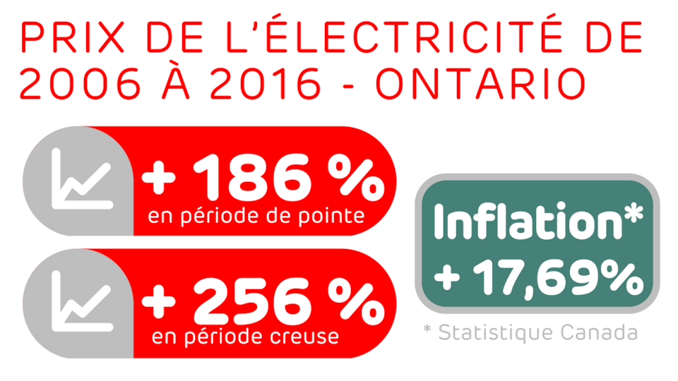 + 186 % en période de pointe et + 256 % en période creuse - L'inflation sur 10 ans : + 17,69 %