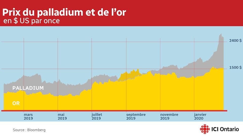 Un graphique montre la montée du prix de l'or qui dépasse 1500 $ américain l'once en janvier 2020, alors que le palladium dépasse 2500 $..