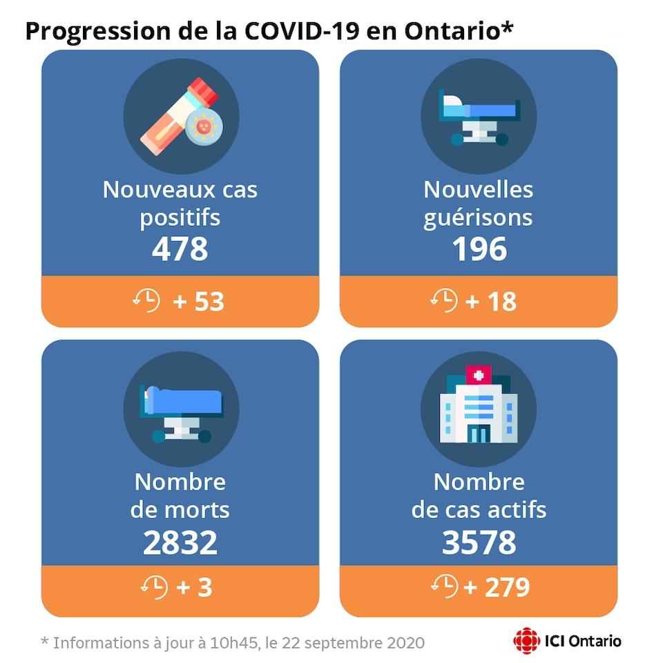 Le graphique précise qu'il y a 478 nouveaux cas en Ontario, 196 nouvelles guérisons et 3 morts de plus, ce qui porte le total à 2832 et 3578 cas actifs de (plus/moins) aujourd'hui, pour un total de 47274.