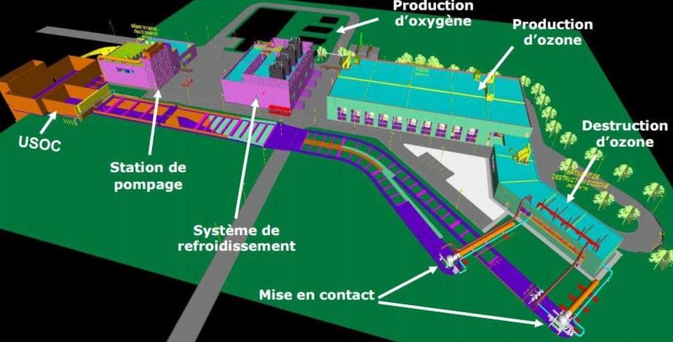 Plan du projet d'usine d'ozonation, avec notamment les emplacements de la station de pompage, du système de refroidissement et des unités de production d'oxygène, de production d'ozone et de destruction d'ozone.