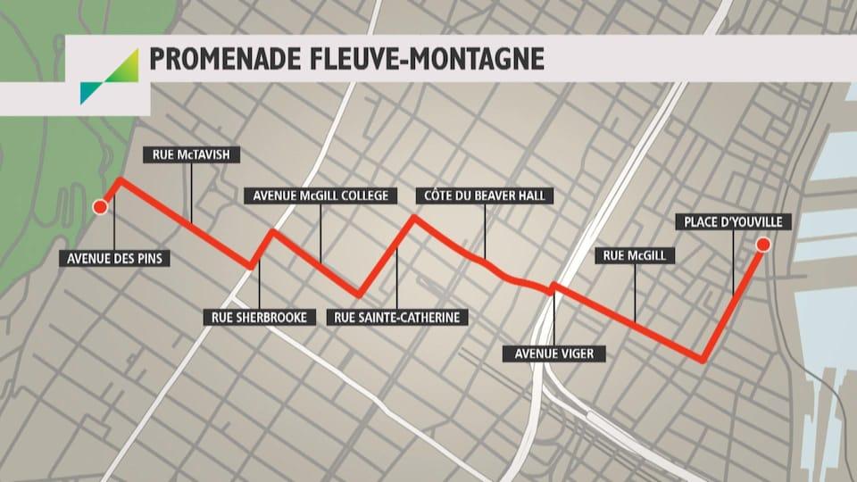 La promenade Fleuve-Montagne permet de relier le musée Pointe-à-Callière, dans le Vieux-Montréal, au mont Royal, en passant par le centre-ville de la métropole.
