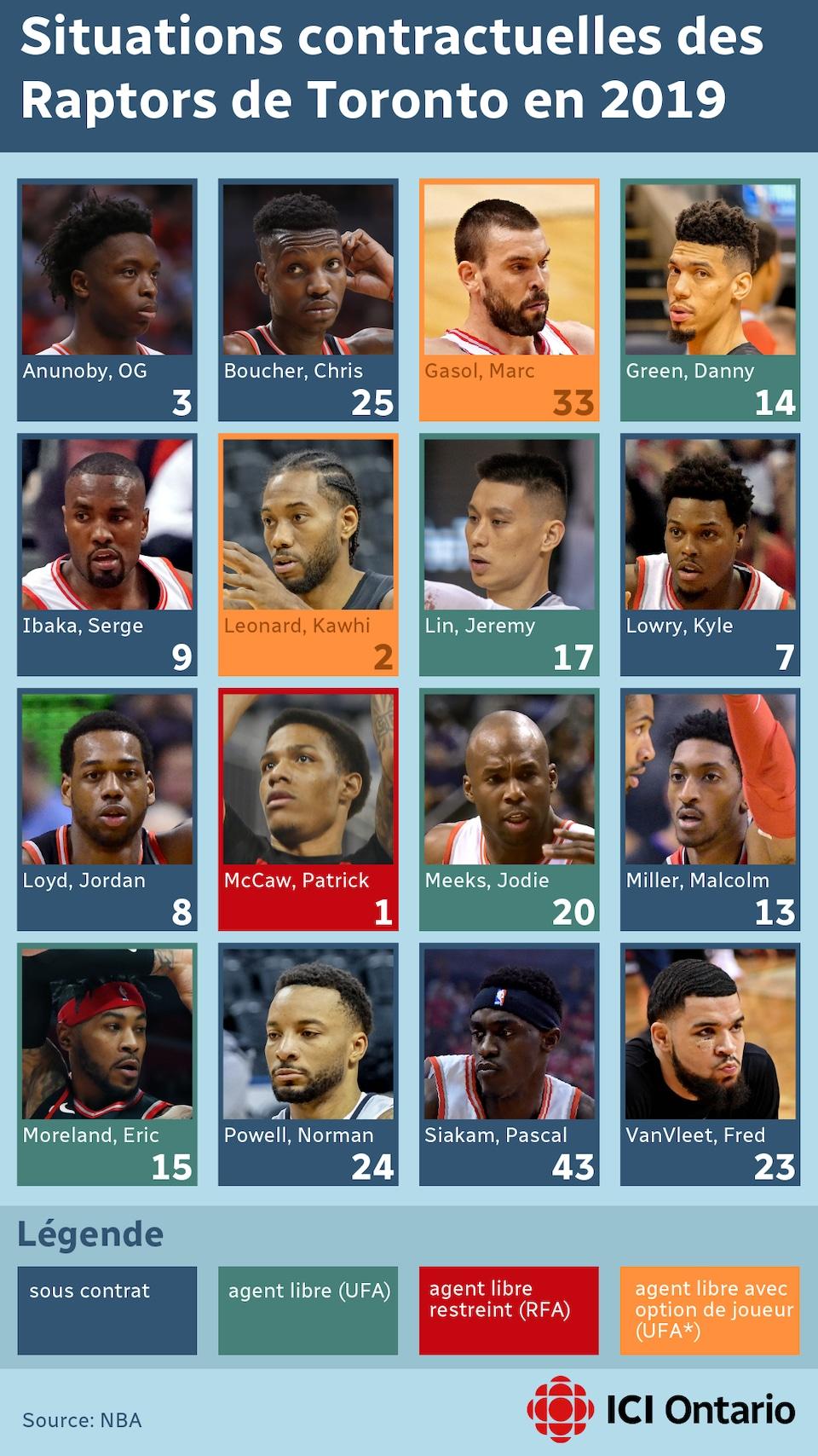Un tableau des joueurs des Raptors.