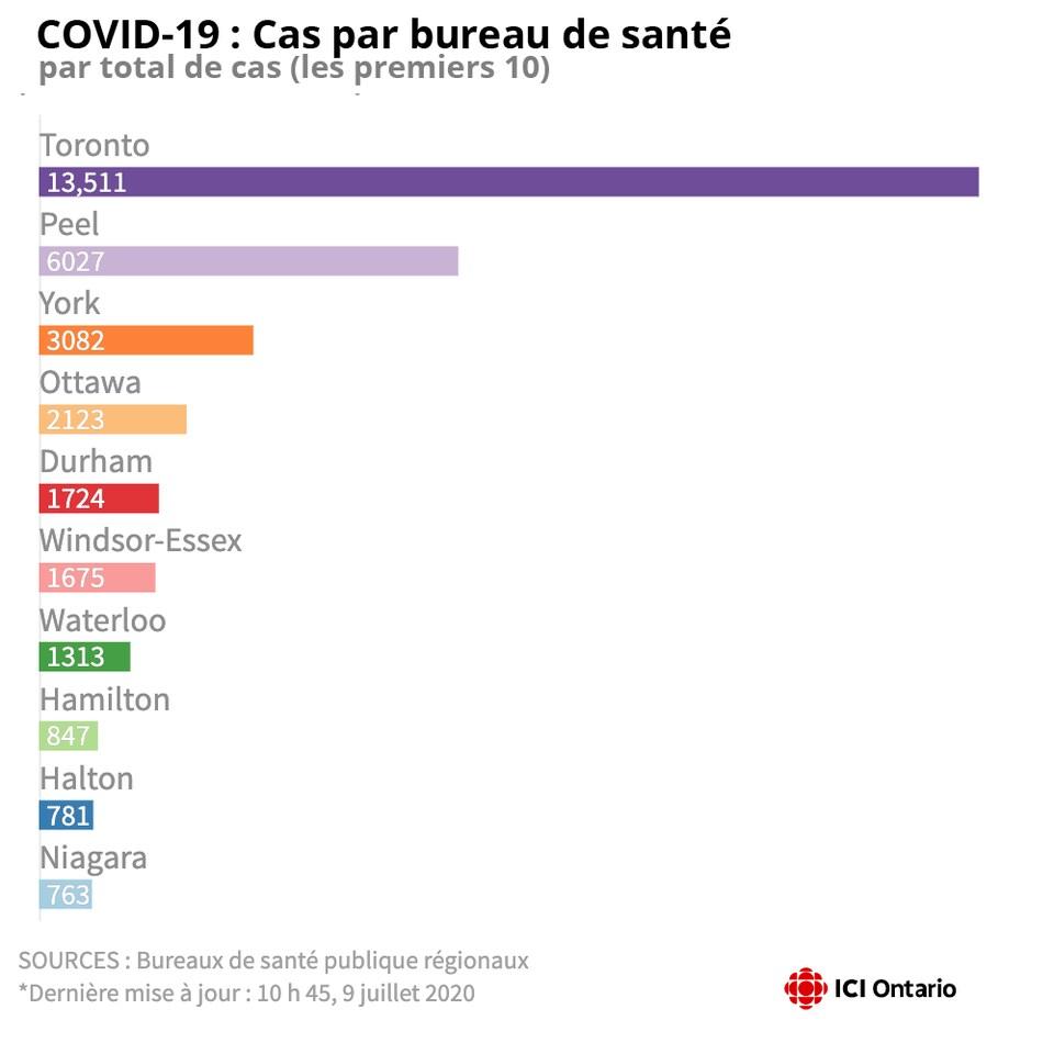 Infographie montrant le nombre de cas par région.