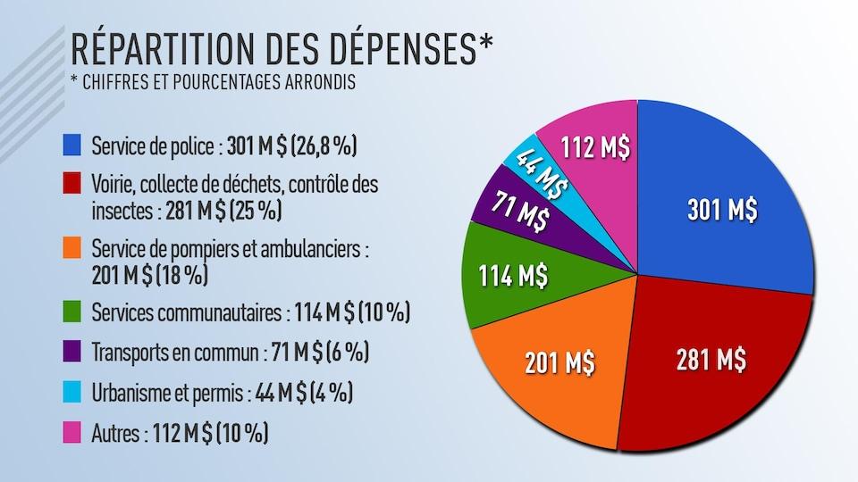 Un graphique sous forme de tarte présente les dépenses de la Ville de Winnipeg. Le service de police compte pour 26 % des dépenses; la voirie, les déchets et le contrôle des insectes pour 25 %; les pompiers et les ambulanciers pour 18 %; les services communautaires pour 10 %; et les transports en commun pour 6 %.