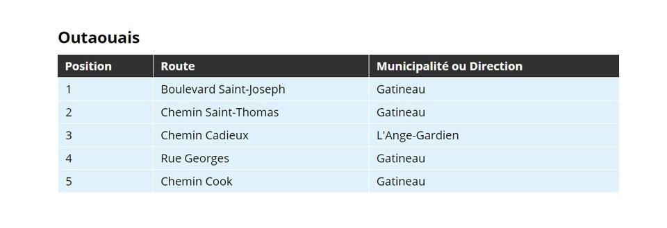 Un tableau montrant les 5 pires routes en Outaouais.