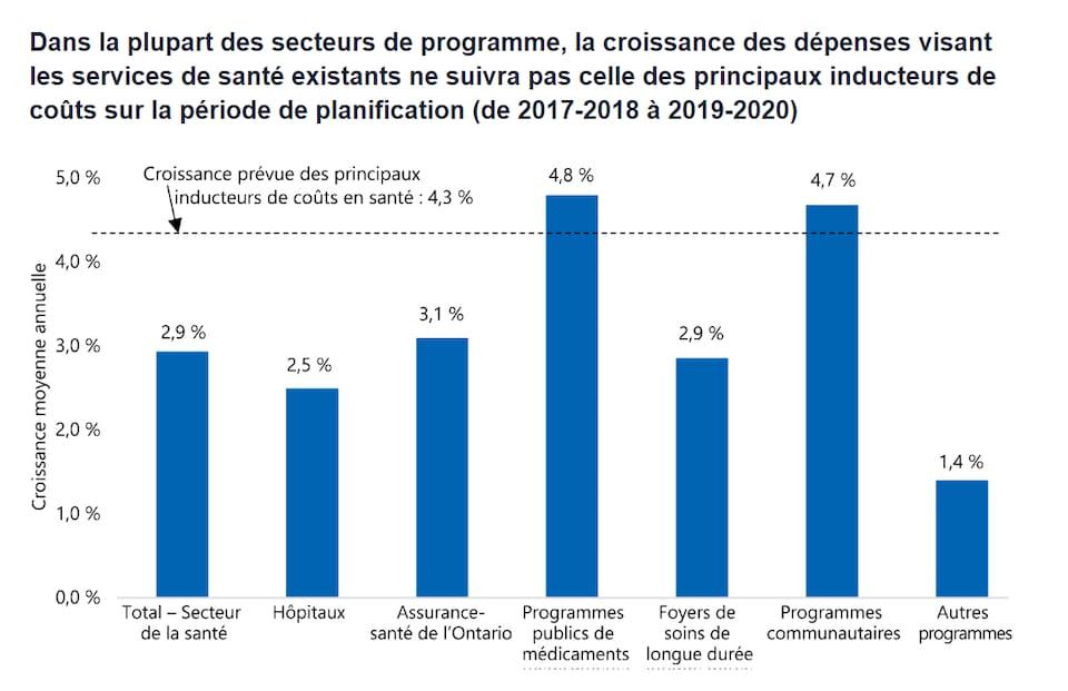 Photo d'un graphique à barres bleues montrant la croissance des indicateurs de besoins dans les différents secteurs de la santé.