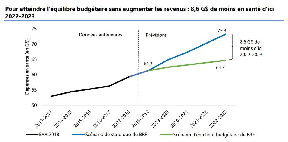 Graphique composé d'une courbe bleue montrant la croissance des dépenses prévue et une courbe verte qui montre les coupes nécessaires pour équilibrer le budget.