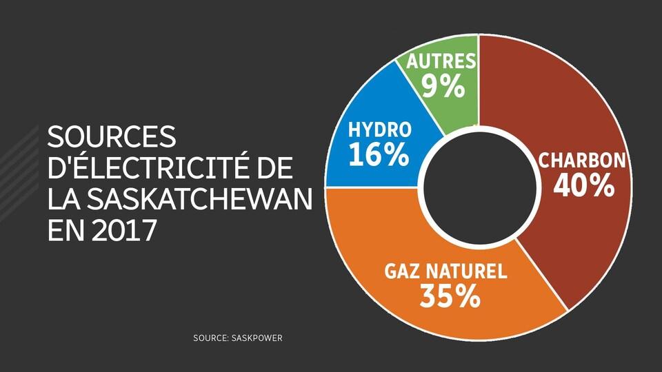 Un tableau qui indique que 40 % de l'électricité provenait du charbon en 2017 en Saskatchewan, 35 % du gaz naturel, 16 % de l'hydroélectricité et 9 % d'autres sources.